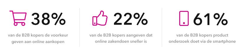 De voorkeuren van B2B kopers uitglicht in 3 percentages